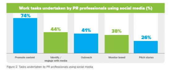 Work tasks undertaken by PR Professionals using social media
