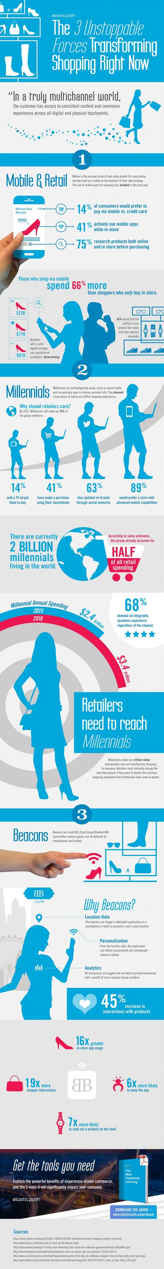 3 online retail trends infographic