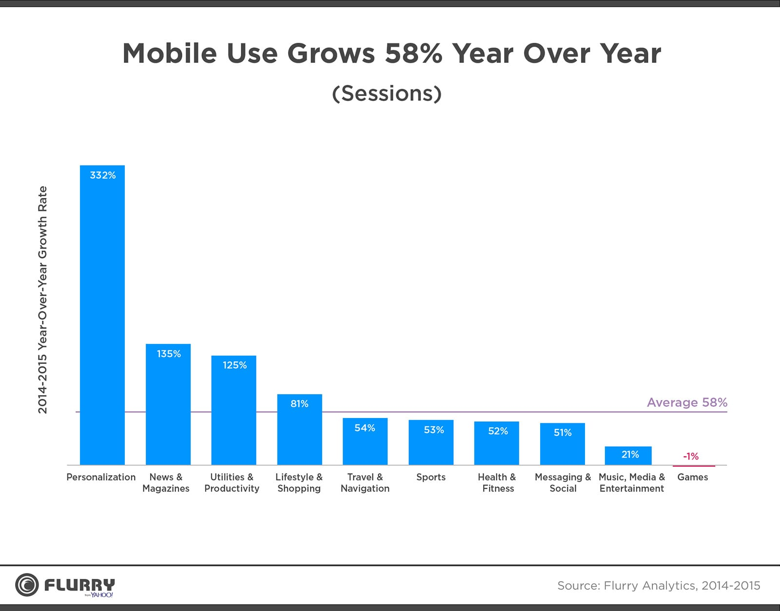 Growth In Mobile App Usage Smart Insights