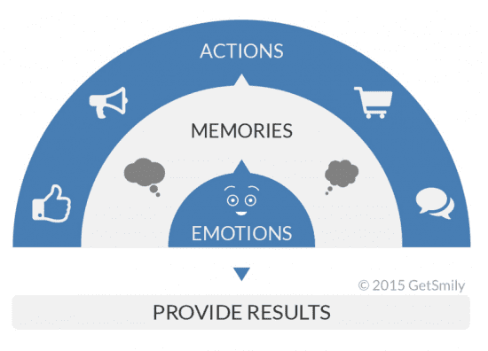 Improve your customer experience by leveraging the power of emotions