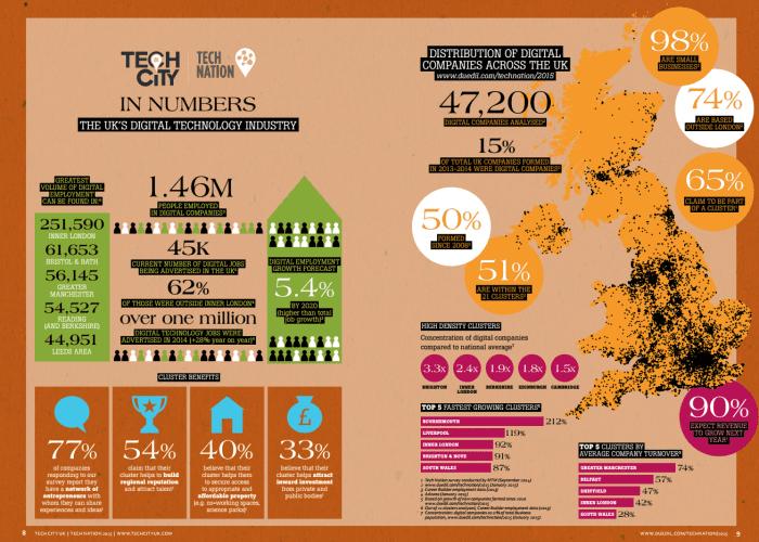 digital clusters in the UK