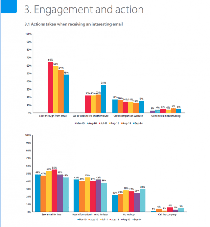 Engagement and action with email