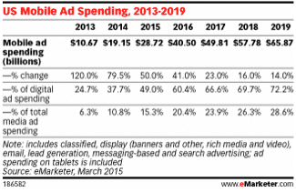 Mobile marketing campaign examples