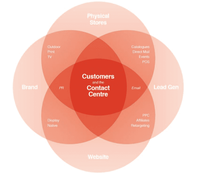 Why the contact centre should be the axis of customer centric
