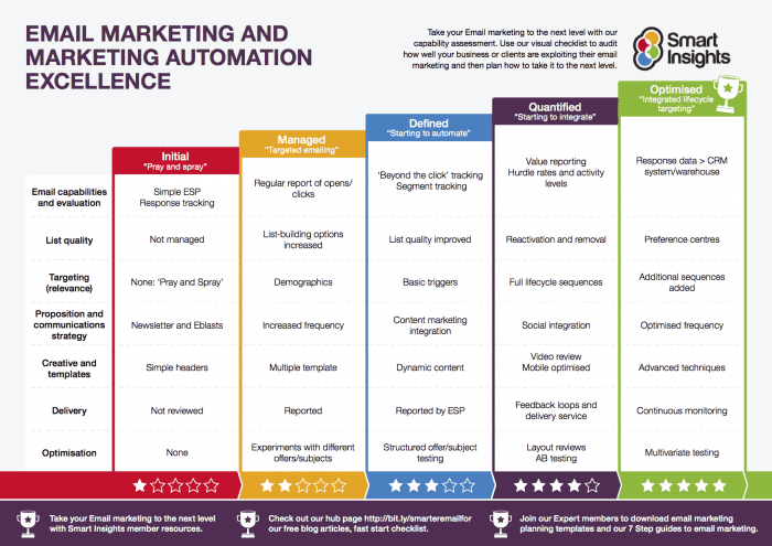 Email Marketing Benchmark Research - Content marketing schedule template