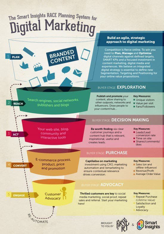 race-digital-strategy-funnel-infographic1-550x782