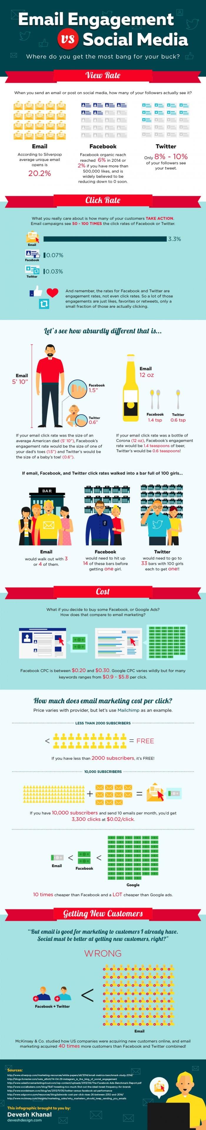 Email VS Social Media Engagement