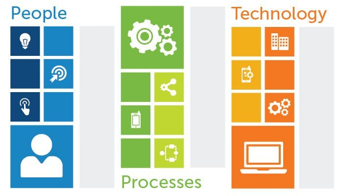 People Process Technology for Digital Transformation