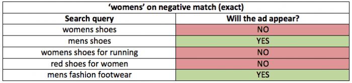 Paid search negative match