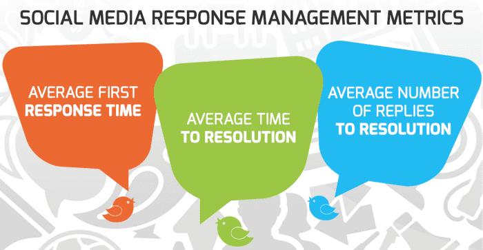 social media response management metrics