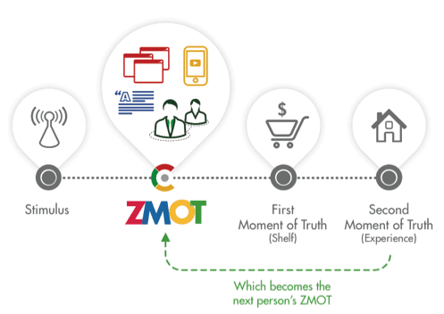 How Google can help you win the moment - Smart Insights