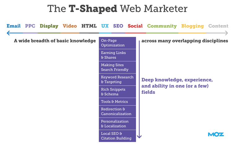 T shaped marketer