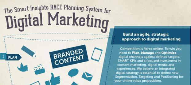 RACE digital marketing planning module
