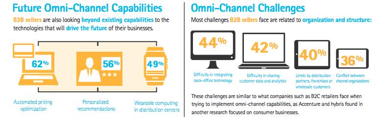 Omni-channel B2B marketing - Smart Insights Digital Marketing Advice
