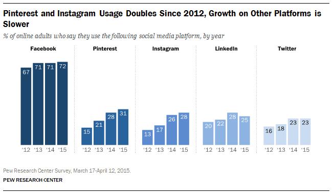 Social Media Growth Stats