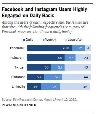 Facebook and Instagram user engagement