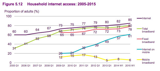 Household broadband access 2015