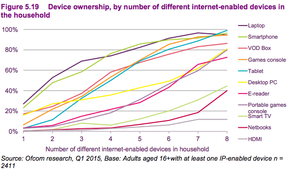 device ownership by household 2015