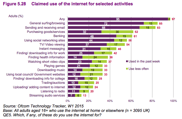 claimed use of internet 2015