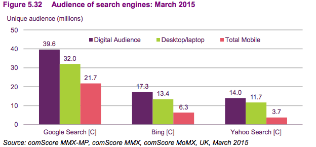 Search engine audiences 2015