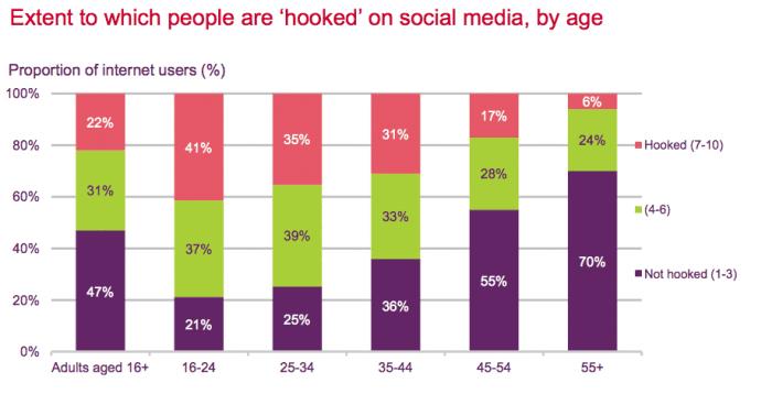 hooked on social media