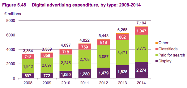 advertising expenditure by type