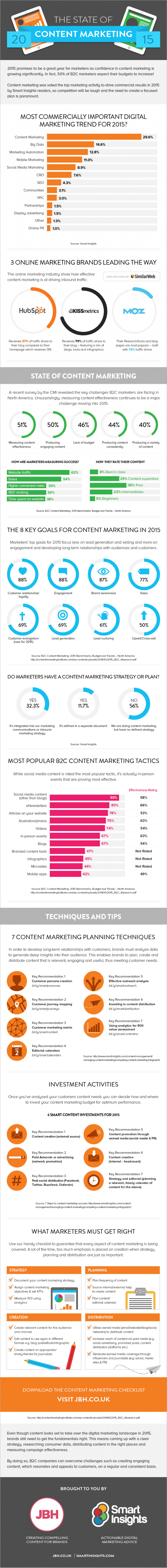 State-of-Content-Marketing-2015