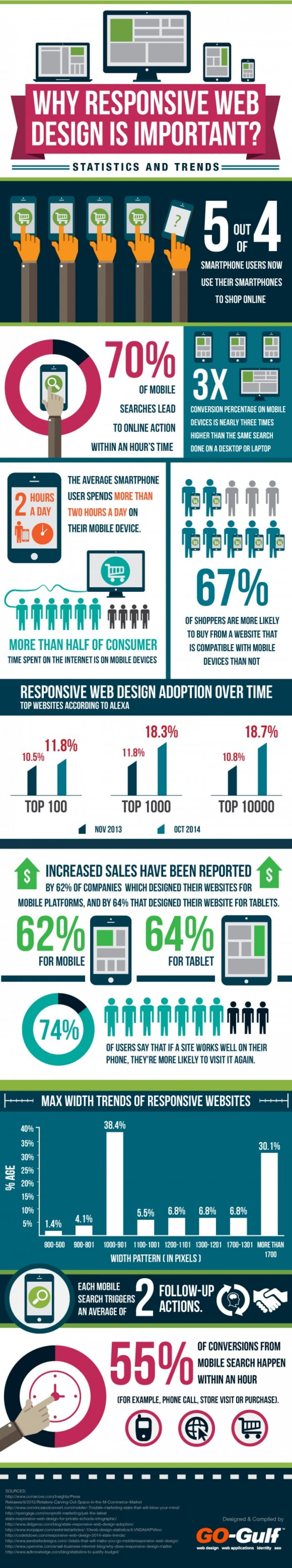 why-responsive-web-design-is-important