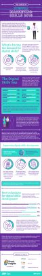 The State of Digital Marketing Skills 2016 [Infographic]