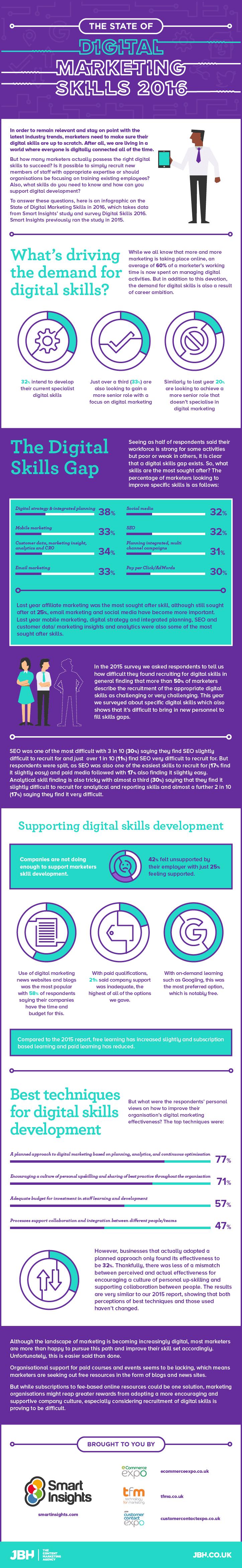 Digital Skills Infographic state of digital marketing skills 2016