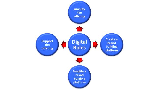 Digital roles