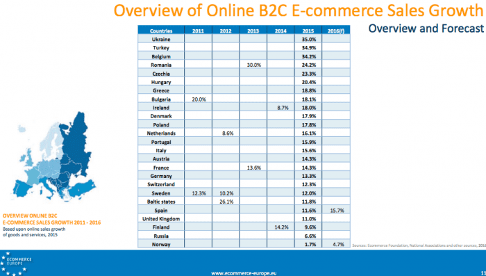 c621e8a8 Ecommerce growth statistics - UK, US and Worldwide forecasts