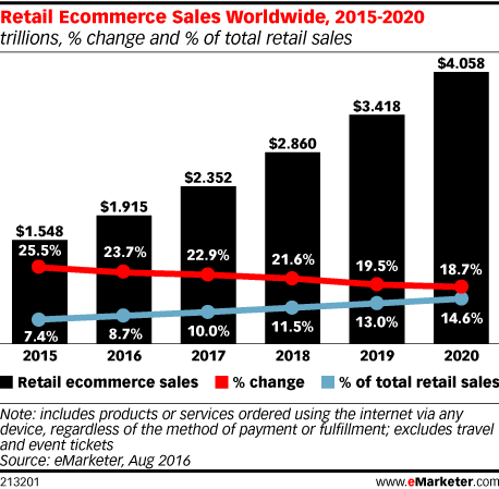 Retail E-commerce sales worldwide forecast