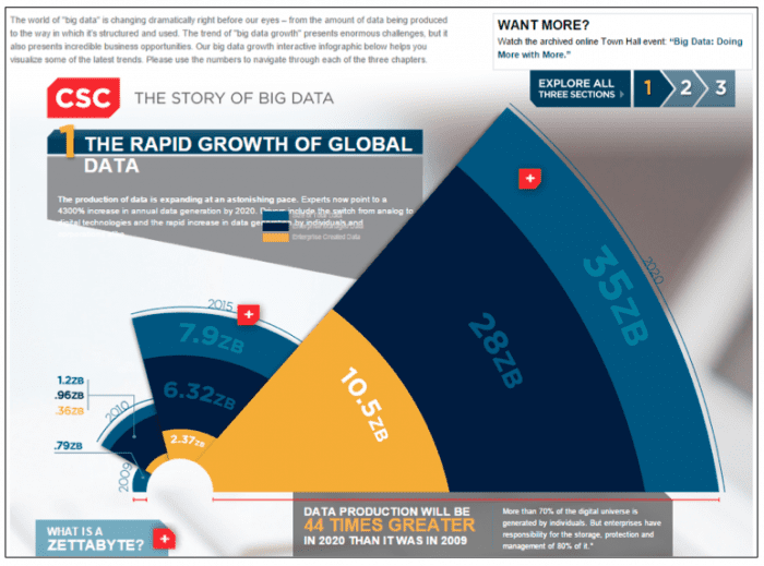 global data growth