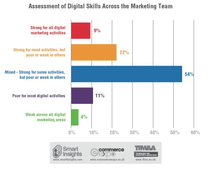 Skills across marketing teams