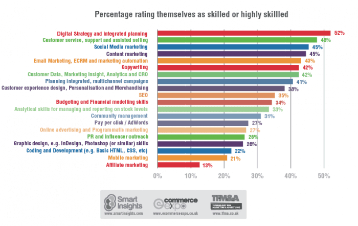 percentage rating themselves as skilled or highly skilled