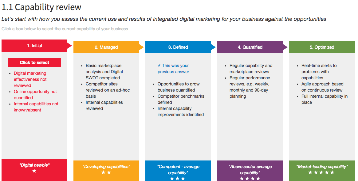 Benchmarking Your Digital Marketing Capability