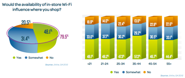 in-store_wi-fi_stats
