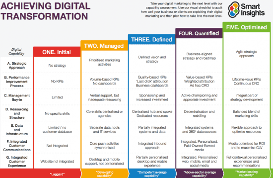achieving digital transformation benchmarking template