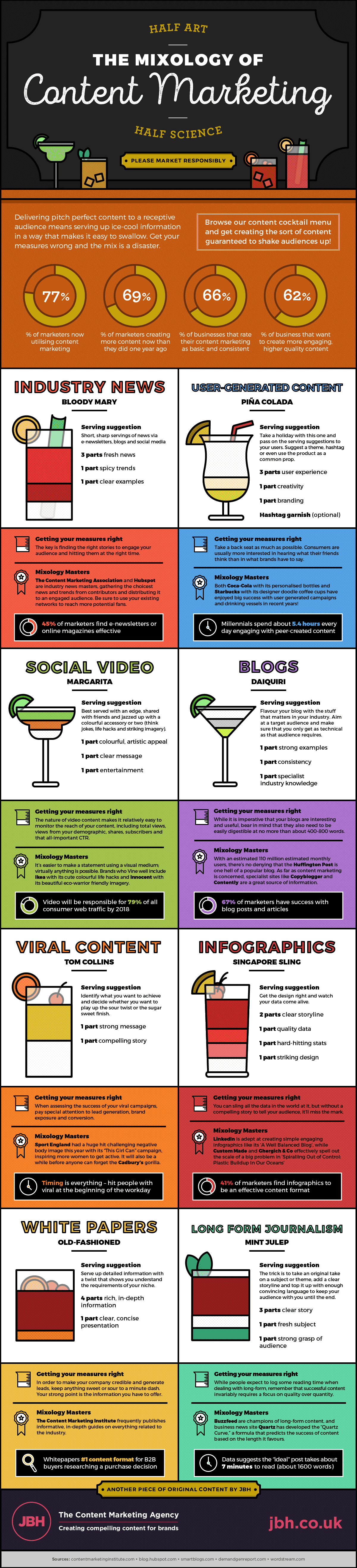 Mixology of Content Marketing