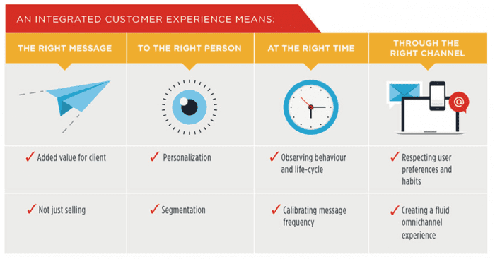 Integrated Customer Experience