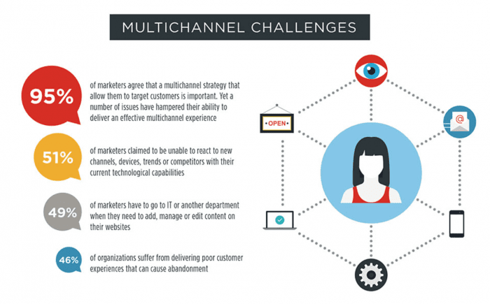 Multi-Channel challenges