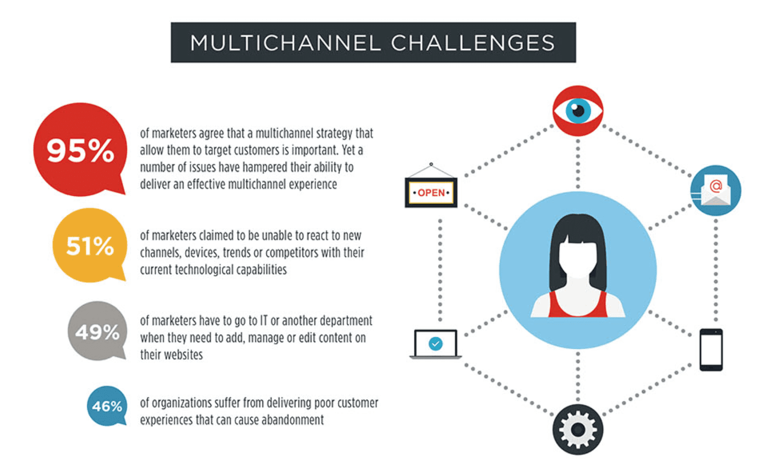 Barriers To Multichannel Marketing Success And How To Fix Them