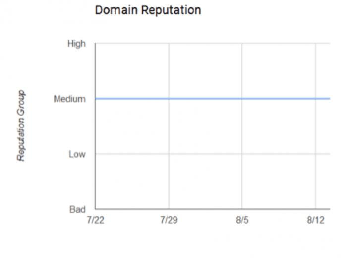 Domain Reputation Report