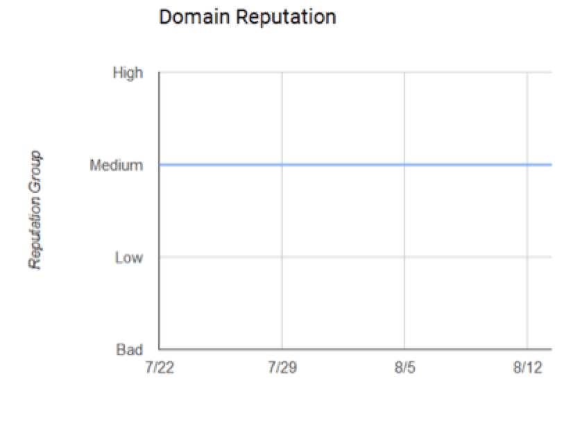 Gmail deliverability - Find out your actual Gmail reputation