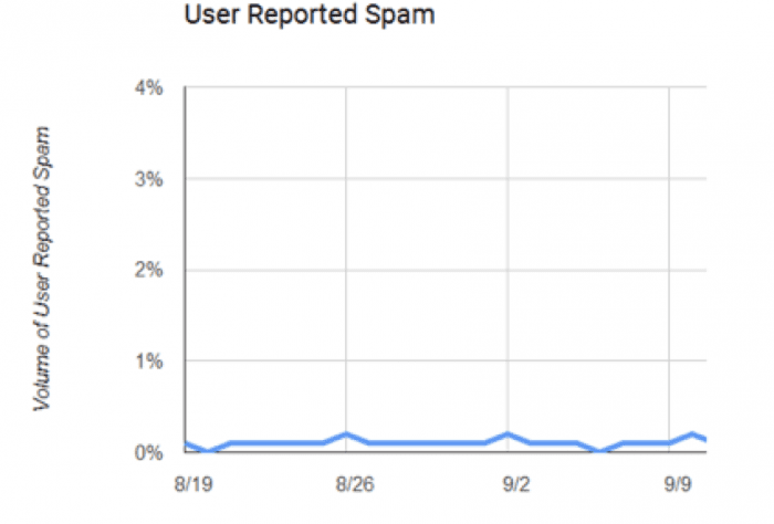 Spam Rate Report