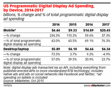 mobile programmatic ad spend