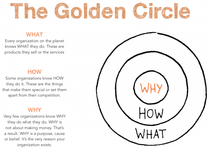 simon sineks idea on the golden circle Simon sinek's 10 rules for success author and speaker simon sinek has become a sensation through his the world's simplest idea is the golden circle.