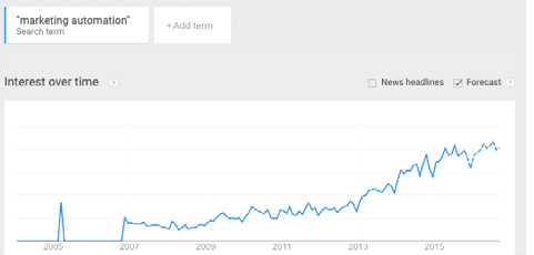 Google trends marketing automation