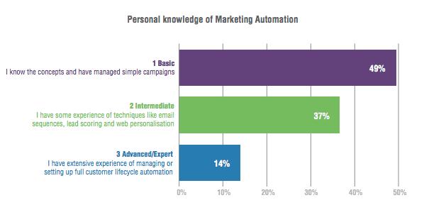 Knowelege of marketing automation